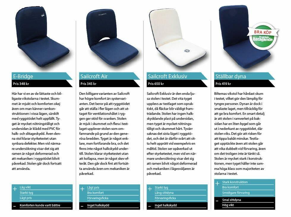 Test: Bekväma vikstolar för sittbrunn och klippa