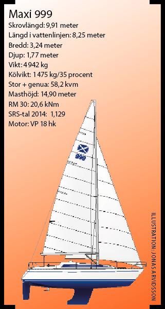 Guide: 7 köpvärda segelbåtar från 80-talet