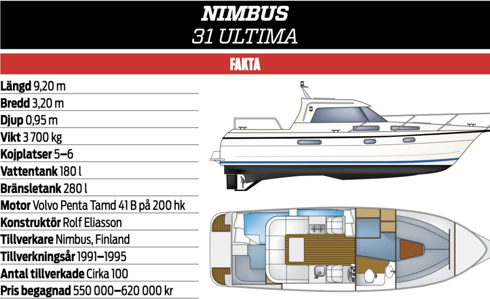 KLASSIKERN: Nimbus 31 Ultima