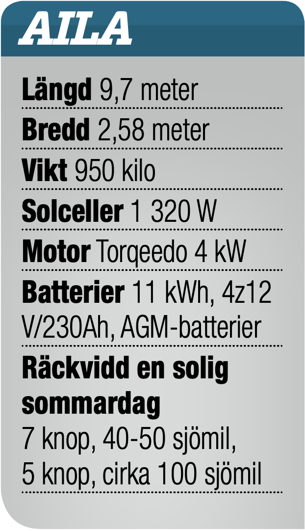 Åland runt – på solenergi