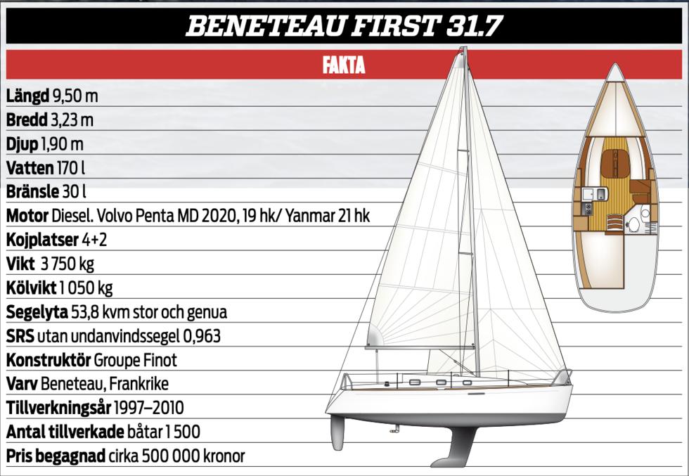 KLASSIKERN: Beneteau First 31.7