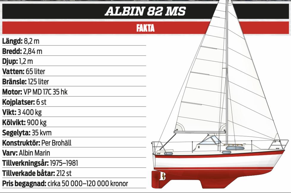 Klassikern: Albin 82 MS