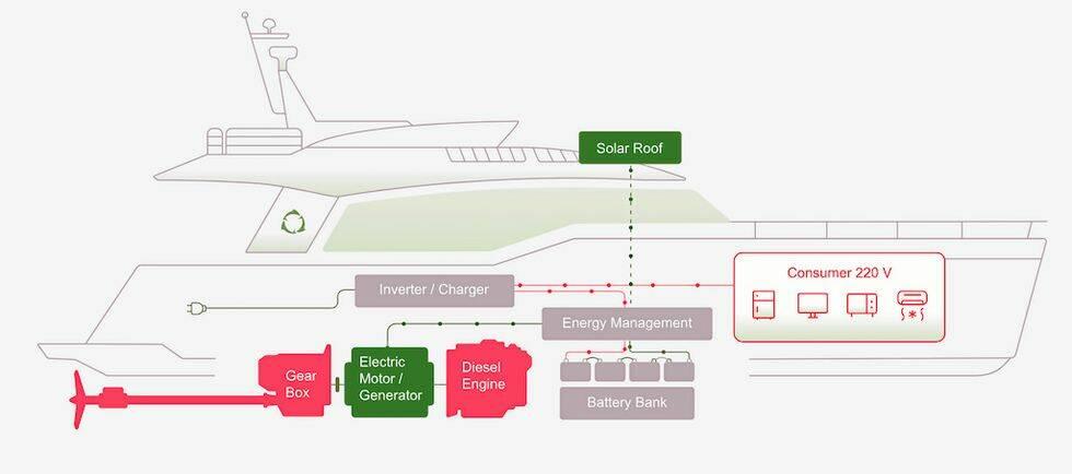 Test: Greenline 45 Fly Hybrid