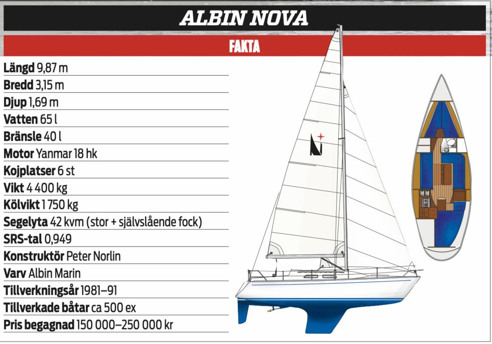 Klassikern: Albin Nova