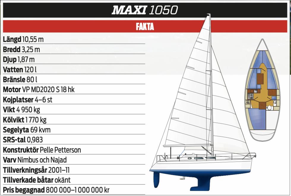 KLASSIKERN: Maxi 1050 – långlivad succémodell
